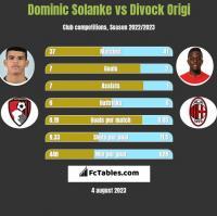 Dominic Solanke vs Divock Origi h2h player stats