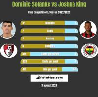 Dominic Solanke vs Joshua King h2h player stats
