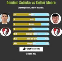 Dominic Solanke vs Kieffer Moore h2h player stats