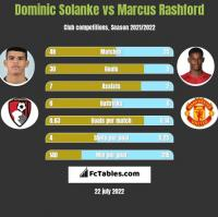 Dominic Solanke vs Marcus Rashford h2h player stats