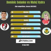 Dominic Solanke vs Matej Vydra h2h player stats