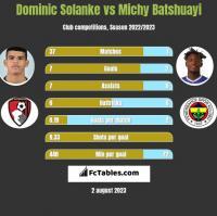 Dominic Solanke vs Michy Batshuayi h2h player stats