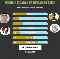 Dominic Solanke vs Mohamed Salah h2h player stats