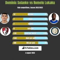 Dominic Solanke vs Romelu Lukaku h2h player stats