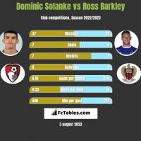 Dominic Solanke vs Ross Barkley h2h player stats