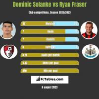 Dominic Solanke vs Ryan Fraser h2h player stats