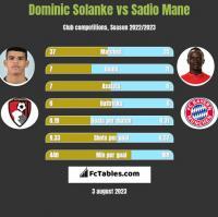 Dominic Solanke vs Sadio Mane h2h player stats