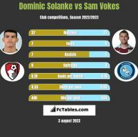 Dominic Solanke vs Sam Vokes h2h player stats