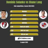 Dominic Solanke vs Shane Long h2h player stats
