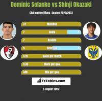Dominic Solanke vs Shinji Okazaki h2h player stats