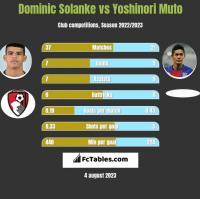 Dominic Solanke vs Yoshinori Muto h2h player stats