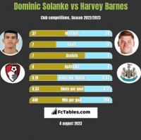 Dominic Solanke vs Harvey Barnes h2h player stats