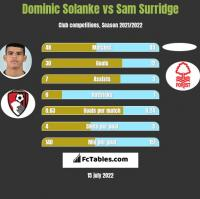 Dominic Solanke vs Sam Surridge h2h player stats