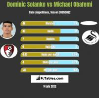 Dominic Solanke vs Michael Obafemi h2h player stats