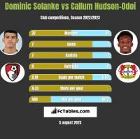 Dominic Solanke vs Callum Hudson-Odoi h2h player stats