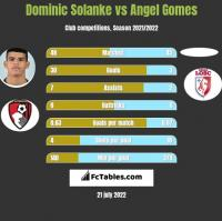Dominic Solanke vs Angel Gomes h2h player stats