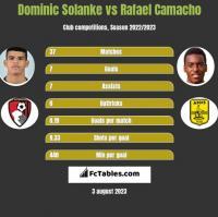 Dominic Solanke vs Rafael Camacho h2h player stats