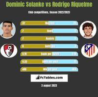 Dominic Solanke vs Rodrigo Riquelme h2h player stats