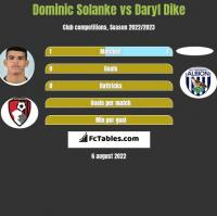 Dominic Solanke vs Daryl Dike h2h player stats