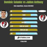 Dominic Solanke vs Jaidon Anthony h2h player stats
