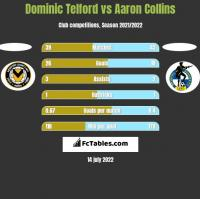 Dominic Telford vs Aaron Collins h2h player stats