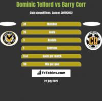 Dominic Telford vs Barry Corr h2h player stats