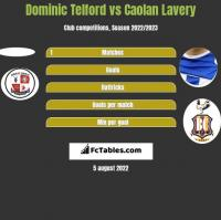 Dominic Telford vs Caolan Lavery h2h player stats