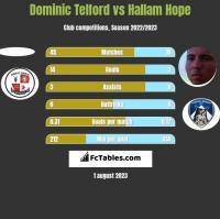 Dominic Telford vs Hallam Hope h2h player stats