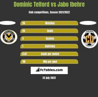 Dominic Telford vs Jabo Ibehre h2h player stats