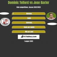 Dominic Telford vs Jose Baxter h2h player stats
