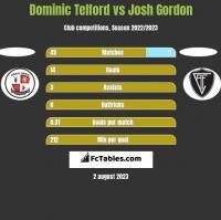 Dominic Telford vs Josh Gordon h2h player stats