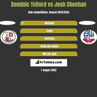 Dominic Telford vs Josh Sheehan h2h player stats