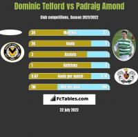Dominic Telford vs Padraig Amond h2h player stats