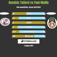 Dominic Telford vs Paul Mullin h2h player stats