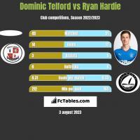 Dominic Telford vs Ryan Hardie h2h player stats
