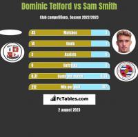 Dominic Telford vs Sam Smith h2h player stats
