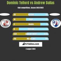 Dominic Telford vs Andrew Dallas h2h player stats