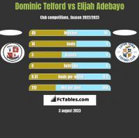 Dominic Telford vs Elijah Adebayo h2h player stats