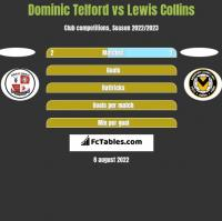 Dominic Telford vs Lewis Collins h2h player stats
