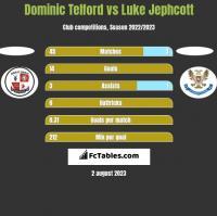 Dominic Telford vs Luke Jephcott h2h player stats