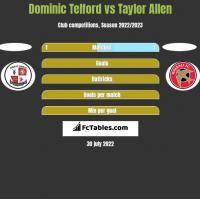 Dominic Telford vs Taylor Allen h2h player stats