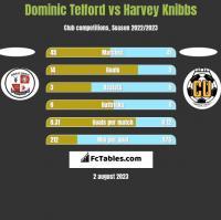 Dominic Telford vs Harvey Knibbs h2h player stats