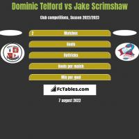 Dominic Telford vs Jake Scrimshaw h2h player stats