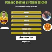 Dominic Thomas vs Calum Butcher h2h player stats