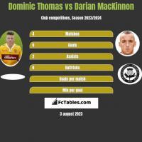 Dominic Thomas vs Darian MacKinnon h2h player stats