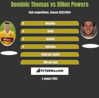 Dominic Thomas vs Dillon Powers h2h player stats