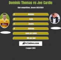 Dominic Thomas vs Joe Cardle h2h player stats