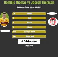 Dominic Thomas vs Joseph Thomson h2h player stats