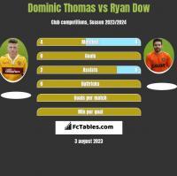 Dominic Thomas vs Ryan Dow h2h player stats