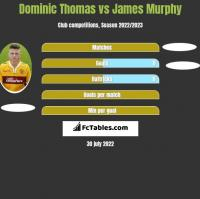 Dominic Thomas vs James Murphy h2h player stats